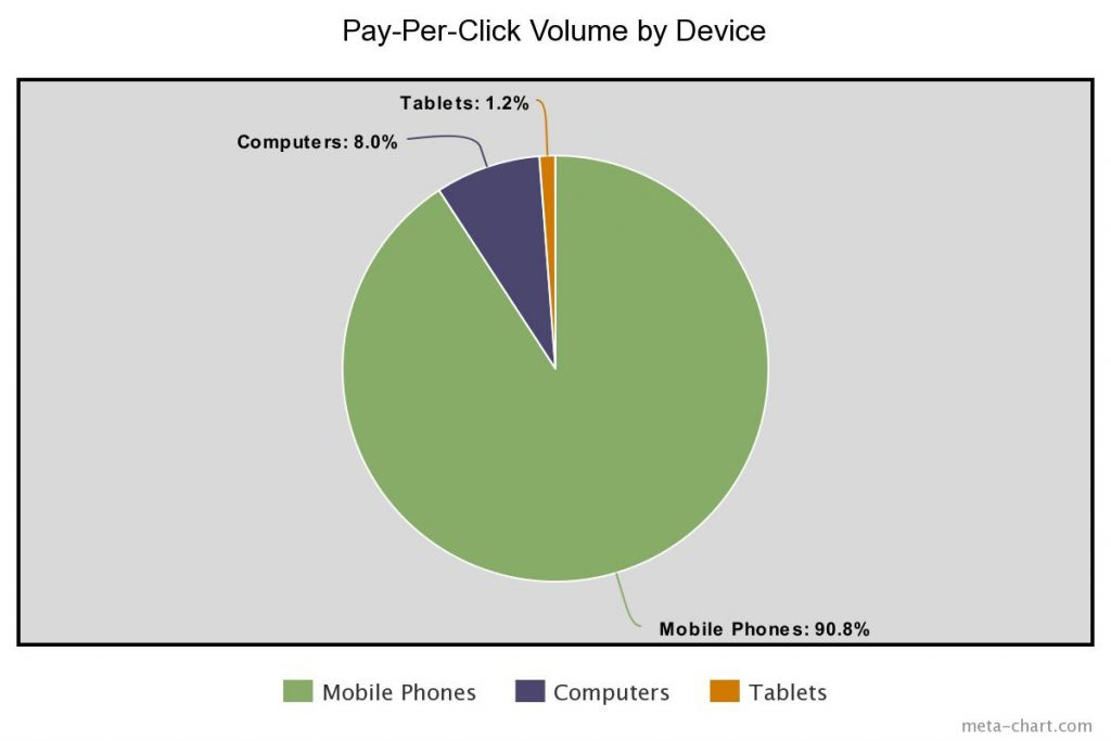 Pay Per Click Volume By Device Chart