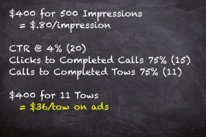 tow ads impressions cost breakdown